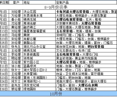 瑞成石业近期部分已经统计的客户订单一览表